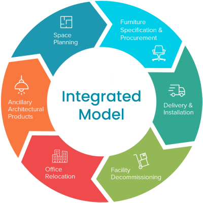 Integrated-Model